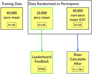 Image analysis for cosmology: Shape measurement challenge