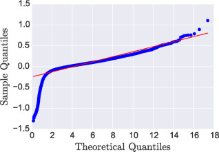 The overlooked potential of Generalized Linear Models in