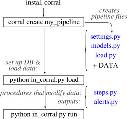 Corral framework: Trustworthy and fully functional data intensive