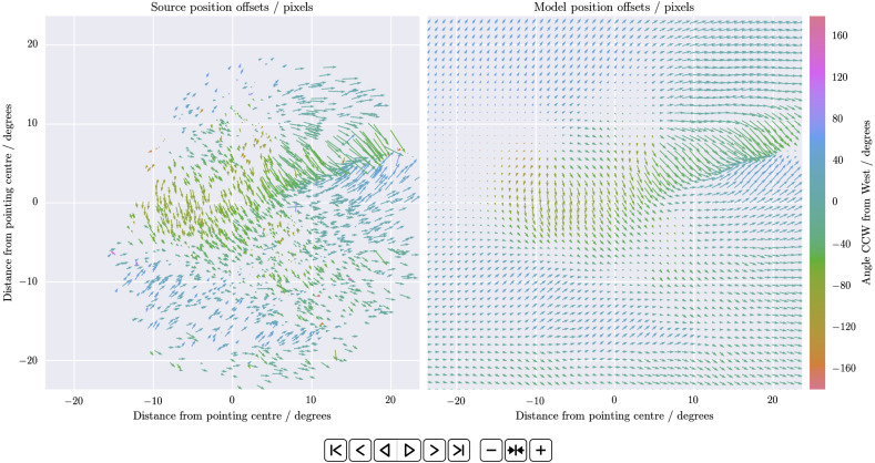 De-distorting ionospheric effects in the image plane