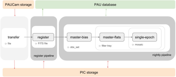 The PAU Survey: Operation and orchestration of multi-band
