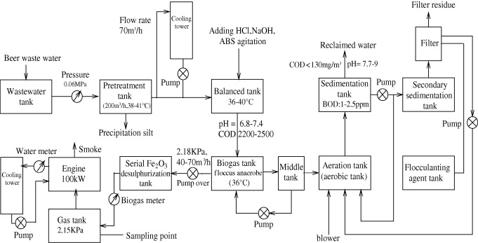 Biogas Power Plant Diagram