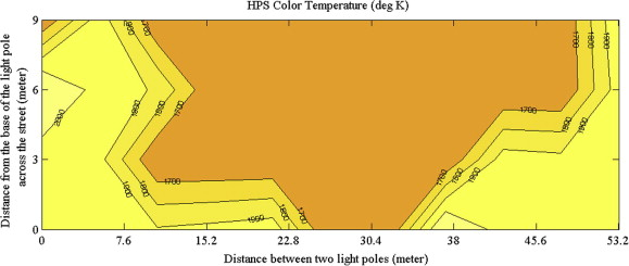 Engineering design and essment of a demand-sensitive LED ... on