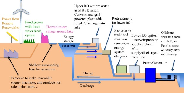 Integrated Pumped Hydro Reverse Osmosis systems - ScienceDirect