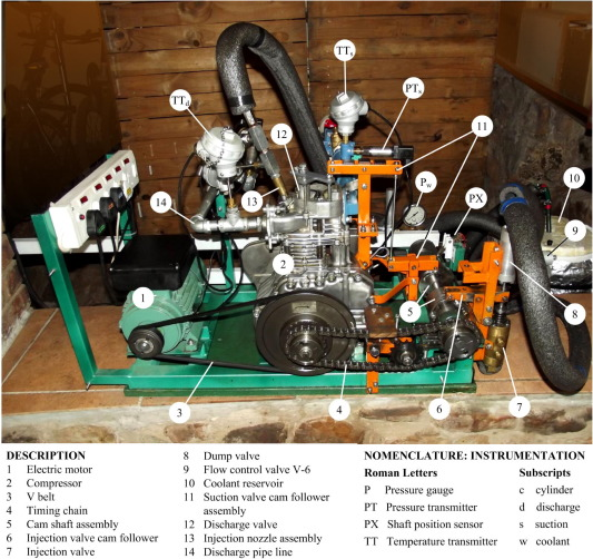 The influence of timed coolant injection on compressor
