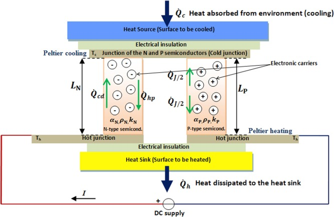 Solutions based on thermoelectric refrigerators in humanitarian