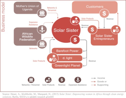 Women to women entrepreneurial energy networks a pathway to green download full size image malvernweather Choice Image