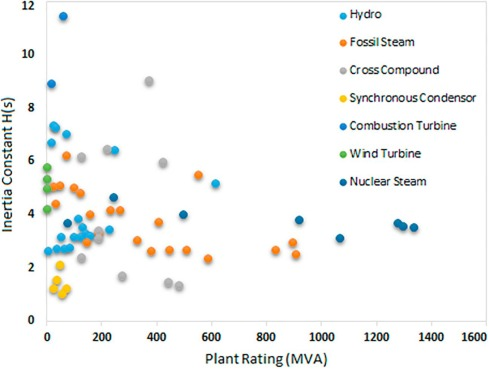 Frequency regulation capabilities in wind power plant - ScienceDirect