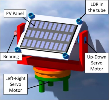 Open hardware/software test bench for solar tracker with virtual instrumentation - ScienceDirect