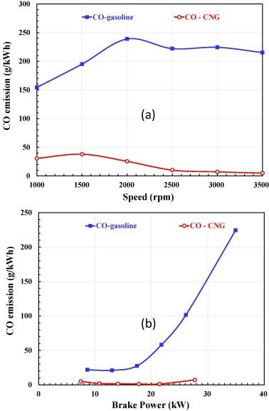 Performance and emission characteristics of a port fuel