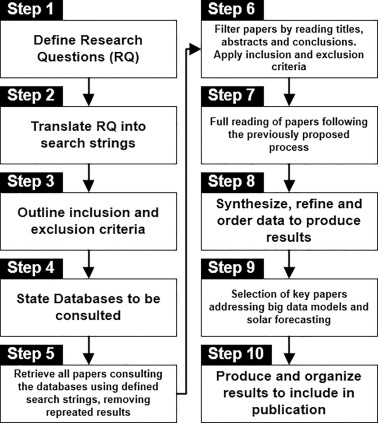 A Systematic Literature Review on big data for solar photovoltaic