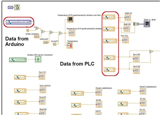 Integration of open source hardware Arduino platform in