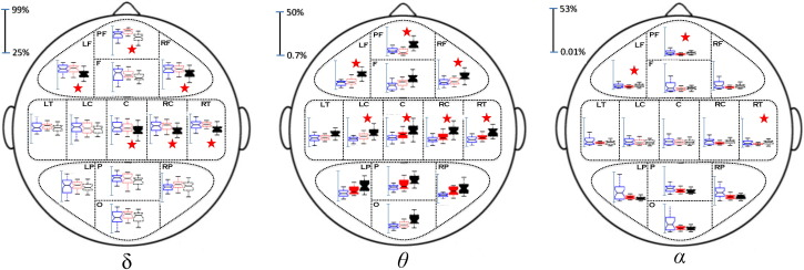 EEG resting state analysis of cortical sources in patients with