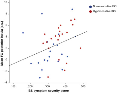 Brain functional connectivity is associated with visceral