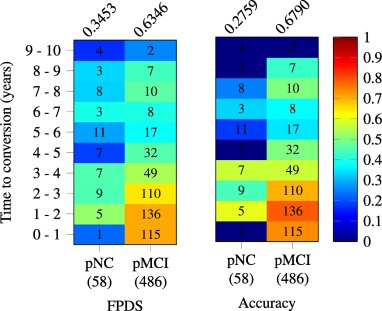 Development and validation of a novel dementia of