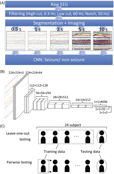 Seizure detection by convolutional neural network-based