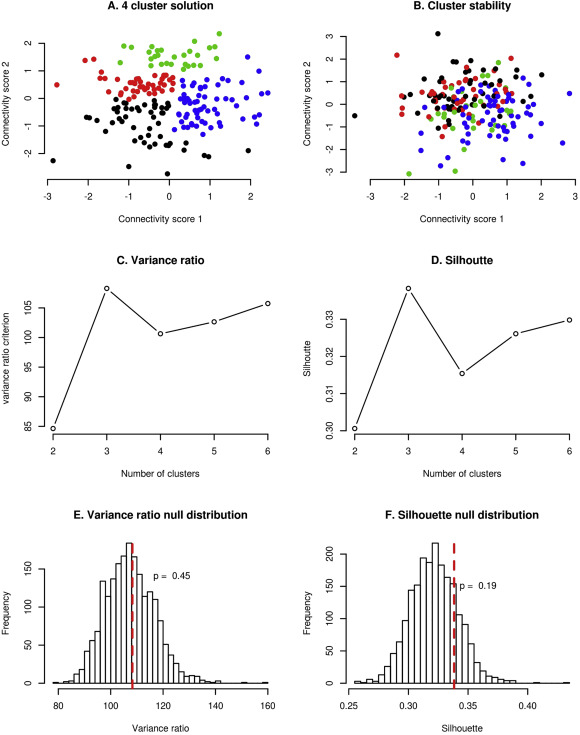 foto de Evaluating the evidence for biotypes of depression: Methodological ...