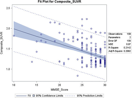 Effect of age, ethnicity, sex, cognitive status and APOE