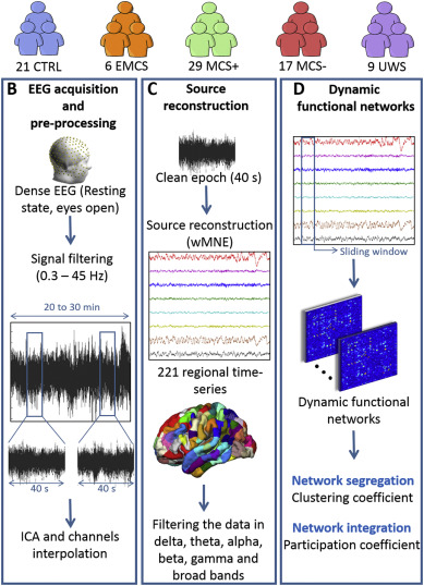 Decreased integration of EEG source-space networks in