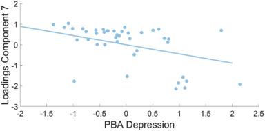 Distinctive Brain Pattern May Underlie >> Specific Patterns Of Brain Alterations Underlie Distinct Clinical