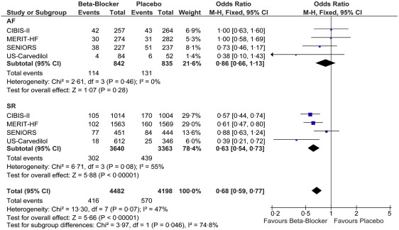 Beta Blockers And Outcome In Heart Failure And Atrial Fibrillation A Meta Analysis Sciencedirect