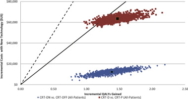 Economic Value and Cost-Effectiveness of Cardiac Resynchronization