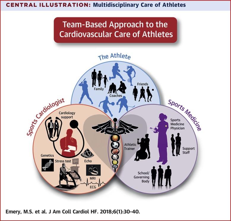 Sudden Cardiac Death in Athletes - ScienceDirect