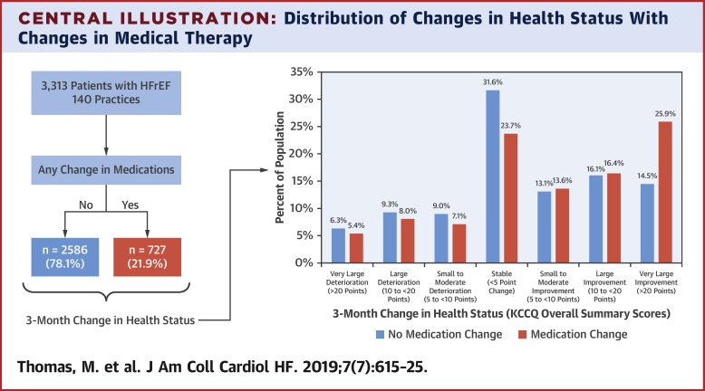 Association of Changes in Heart Failure Treatment With