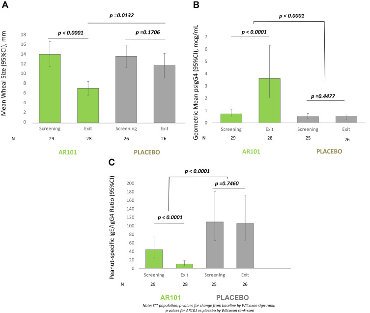 Efficacy and Safety of AR101 in Oral Immunotherapy for