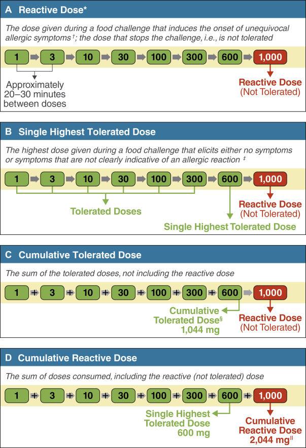 Harmonization of Terminology for Tolerated and Reactive Dose in Food