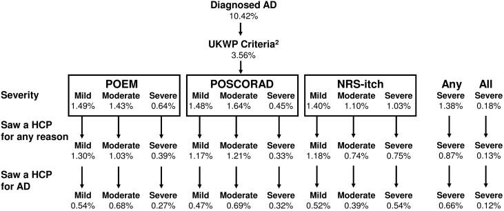Atopic Dermatitis in US Adults: From Population to Health
