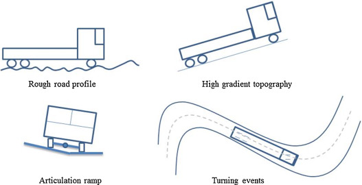 Failure analysis of mixed mode crack growth in heavy duty