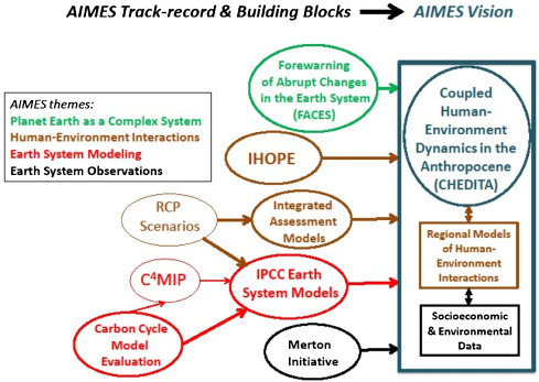 Analysis integration and modeling of the earth system aimes fig 6 ccuart Choice Image