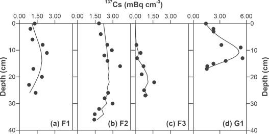 Césium 137 sédiment datation
