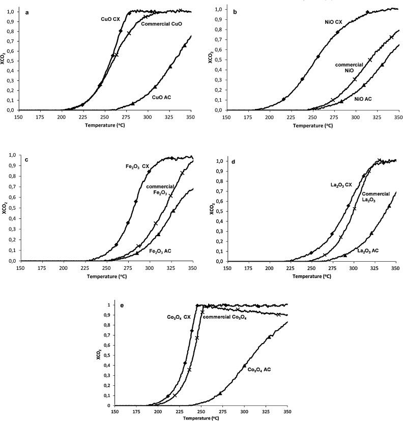 Exotemplated Copper Cobalt Iron Lanthanum And Nickel Oxides For