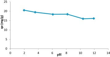 Adsorption of 2-chlorophenol onto the surface of