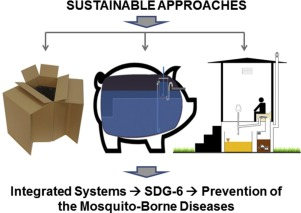 Novel integrated systems for controlling and prevention of mosquito