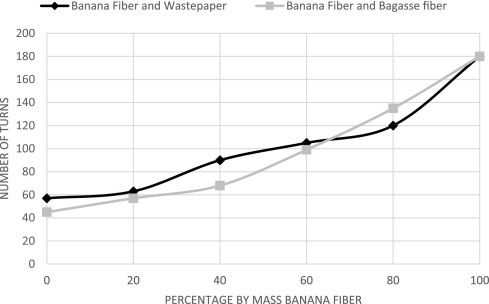 Production of wrapping paper from banana fibres - ScienceDirect