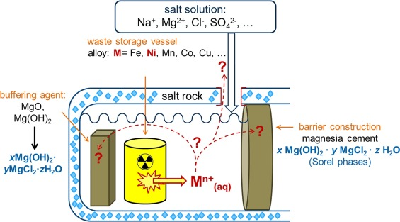 Impact Of A Ni2 Influx On Formation Stability Solubility And