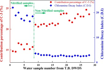 Tracking changes in organic matter during nitrification using