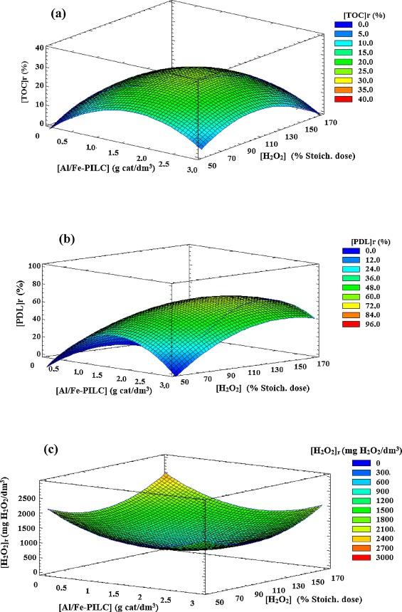 Optimized CWPO phenol oxidation in CSTR reactor catalyzed by