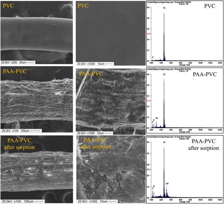 Facile fabrication of polyacrylic acid-polyvinyl chloride composite