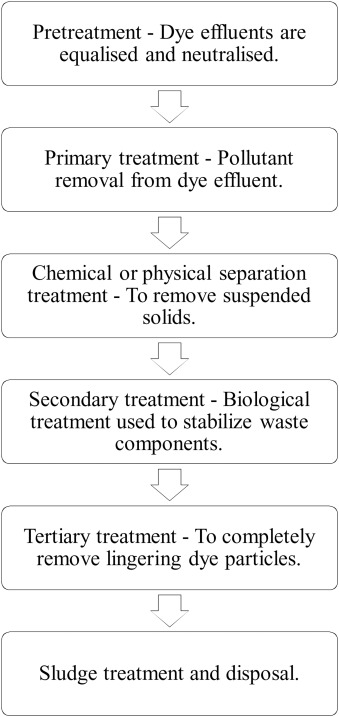 Efficiency of various recent wastewater dye removal methods
