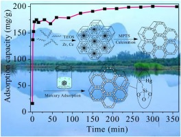 Thiol functionalization of short channel SBA-15 through a safe, mild
