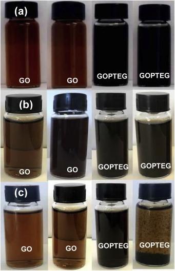 Insertion of phenyl ethyleneglycol units on graphene oxide