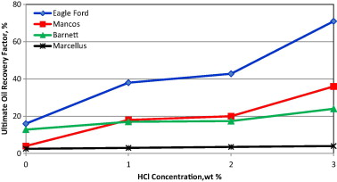 Effect of low concentration hcl on the mineralogy physical and download full size image ccuart Images
