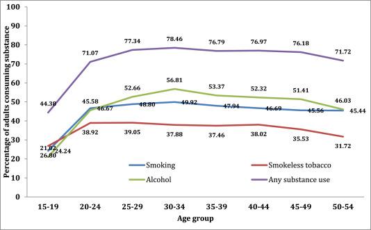 The socioeconomic correlates of substance use among male