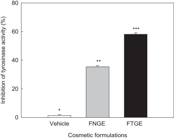 Physiological effects of formulation containing tannase-converted