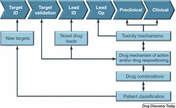 integrative approach in the era of failing drug discovery and, Powerpoint templates