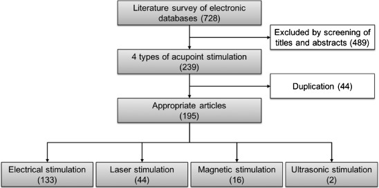 Electrical stimulation for anal consumption suggest